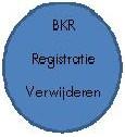 BKR registratie verwijderen